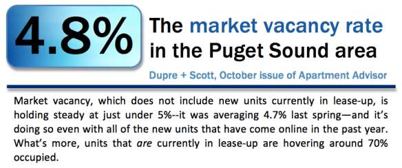 4.8% is the market vacancy rate in the Puget Sound area