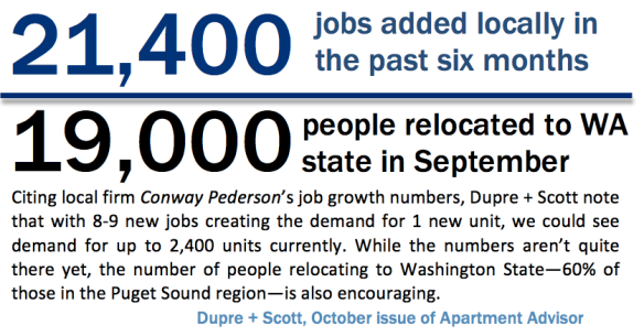 21400 jobs have been added locally in the past six months and 19000 people relocated to Washington state in September