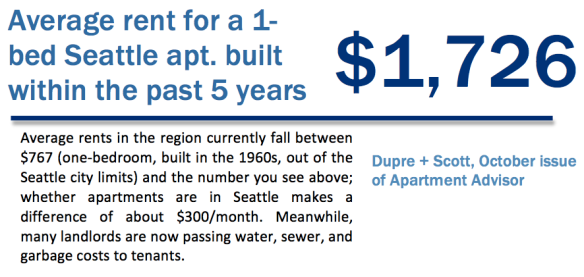 Average rent for a 1-bedroom Seattle apartment built within the past 5 years is $1726
