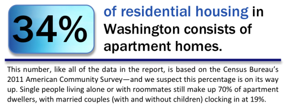 34 percent of residential housing in Washington consists of apartment homes