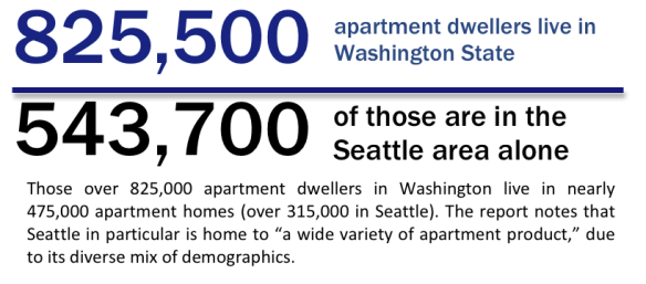 apartments in Washington and apartments in Seattle