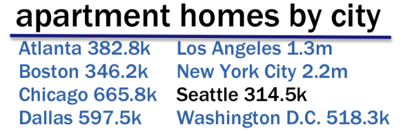 apartment homes by city