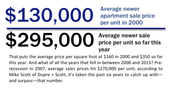 Average newer apartment sale prices in King County, 2000 and 2013