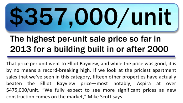 Highest sale price per unit for a newer apartment in King County in 2013 was $357,000