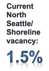 North Seattle / Shoreline vacancy is at just 1.5%