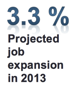 3.3% projected job growth in 2013